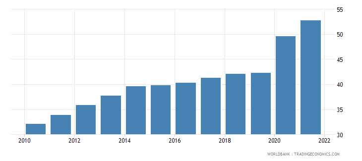 austria communications computer etc percent of service exports bop wb data