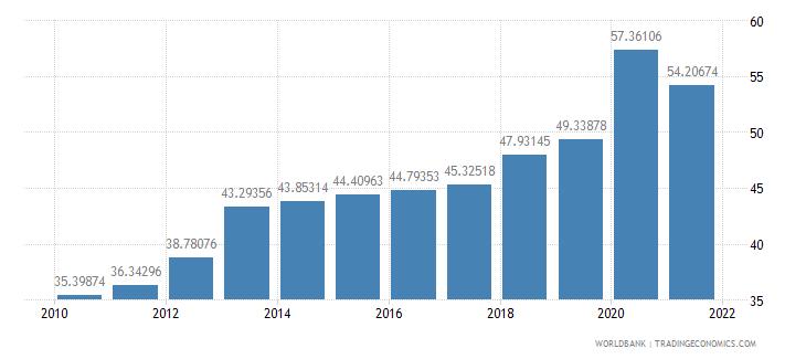 austria communications computer etc percent of service imports bop wb data
