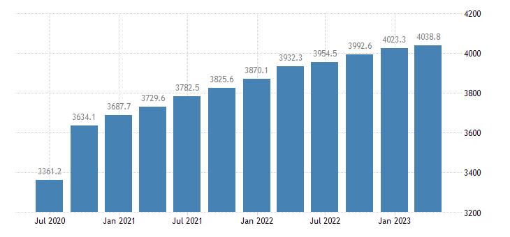 austria compensation of employees construction eurostat data