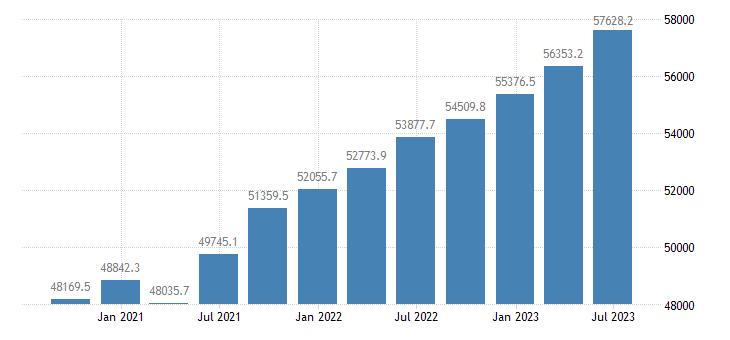 austria compensation of employees eurostat data