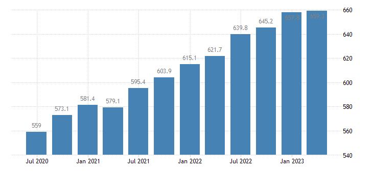 austria compensation of employees real estate activities eurostat data