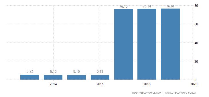 Austria Competitiveness Index