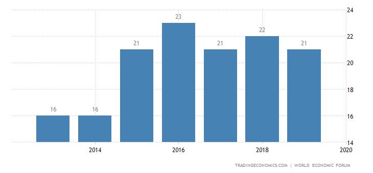 Austria Competitiveness Rank