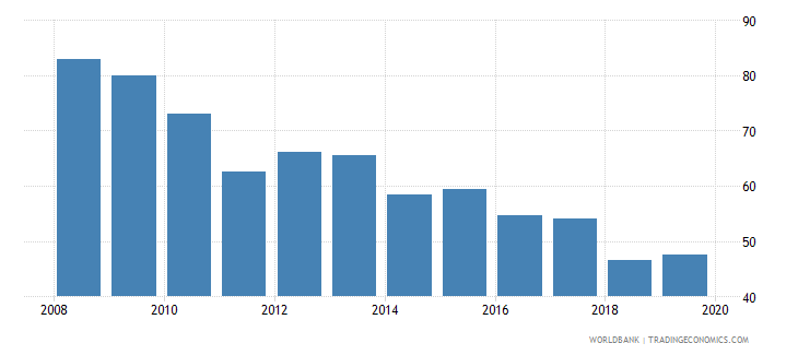 austria consolidated foreign claims of bis reporting banks to gdp percent wb data