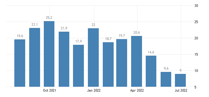 austria construction confidence indicator eurostat data