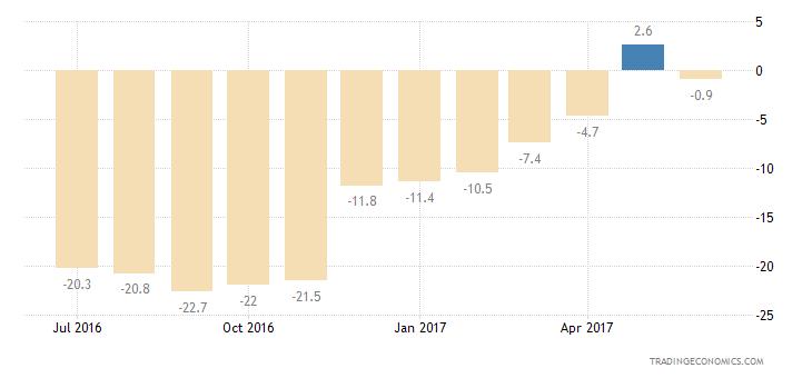 Austria Consumer Confidence Current Conditions