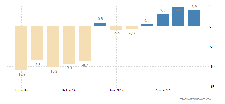 Austria Consumer Confidence Economic Expectations