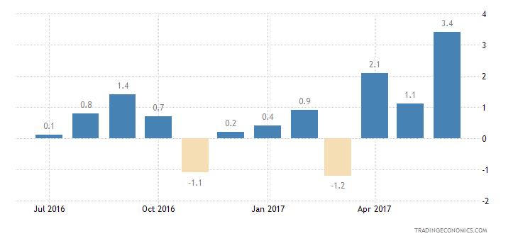 Austria Consumer Confidence Financial Expectations