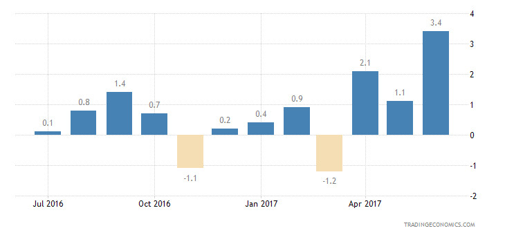 Austria Consumer Confidence Financial Expectations