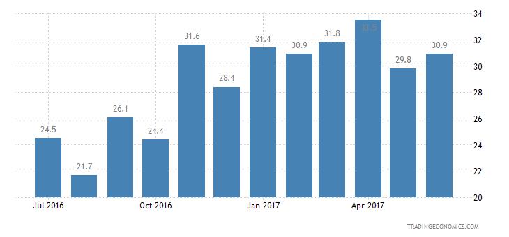 Austria Consumer Confidence Price Trends