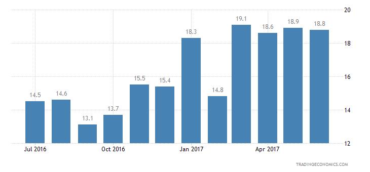 Austria Consumer Confidence Savings Expectations