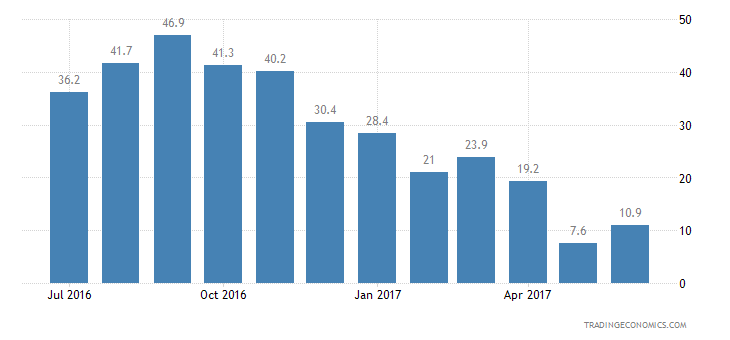 Austria Consumer Confidence Unemployment Expectations