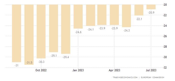 Austria Consumer Confidence