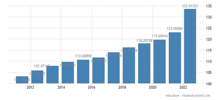 austria consumer price index 2005  100 wb data