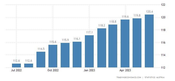 Austria Consumer Price Index (CPI)