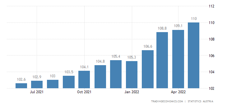 Austria Consumer Price Index (CPI)