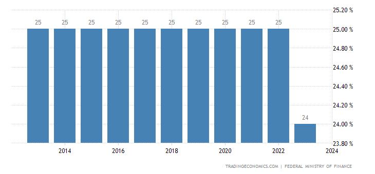 Austria Corporate Tax Rate
