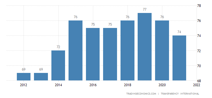 Austria Corruption Index