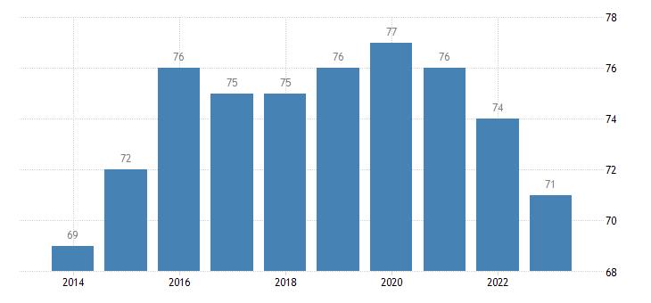 austria corruption perceptions idx eurostat data