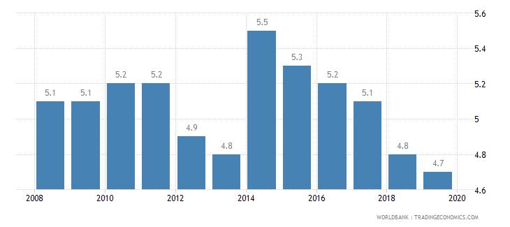 austria cost of business start up procedures percent of gni per capita wb data