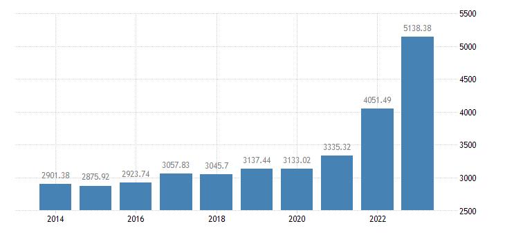 austria crop output production value at basic price eurostat data