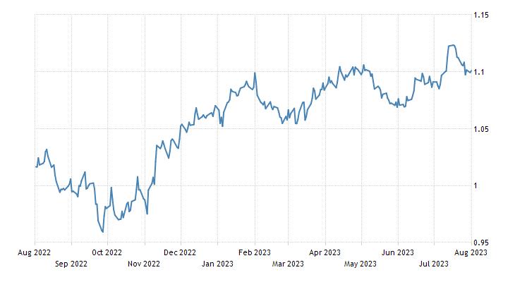 Euro Exchange Rate | EUR/USD | Austria
