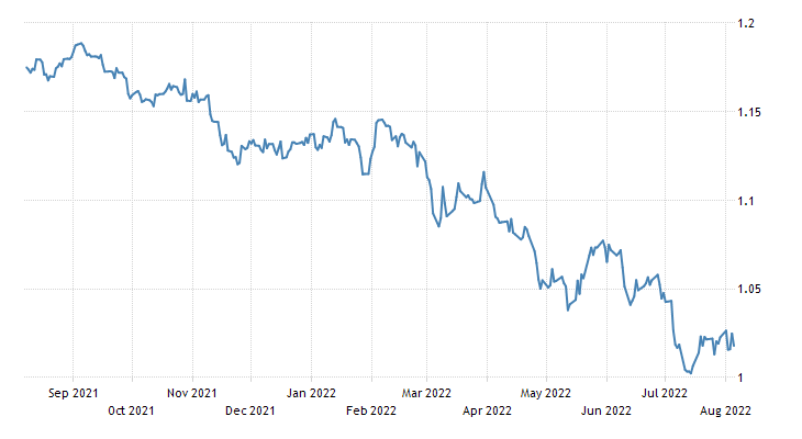 Euro Exchange Rate - EUR/USD - Austria