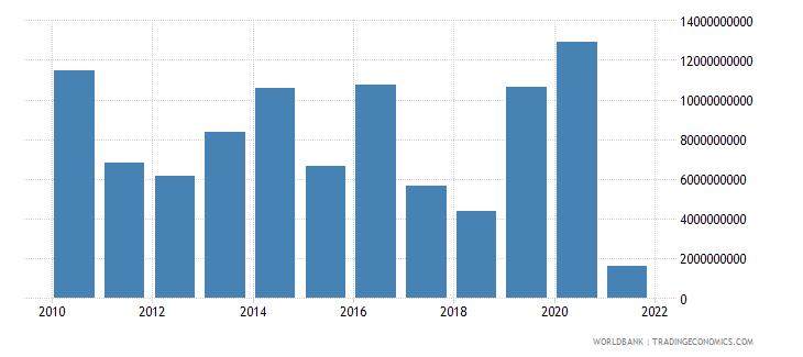 austria current account balance bop us dollar wb data