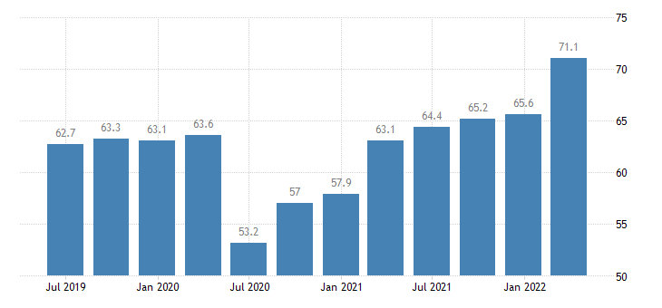 austria current account credit eurostat data