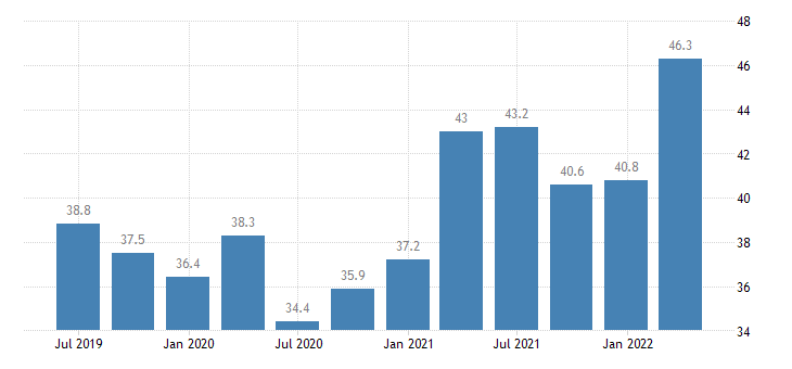 austria current account credit on goods eurostat data