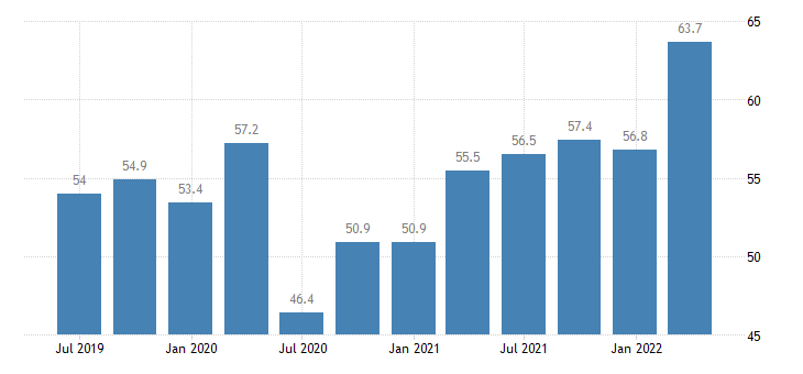 austria current account credit on goods services eurostat data