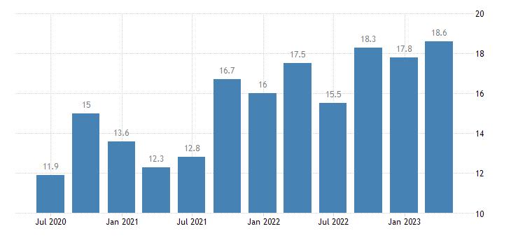 austria current account credit on services eurostat data