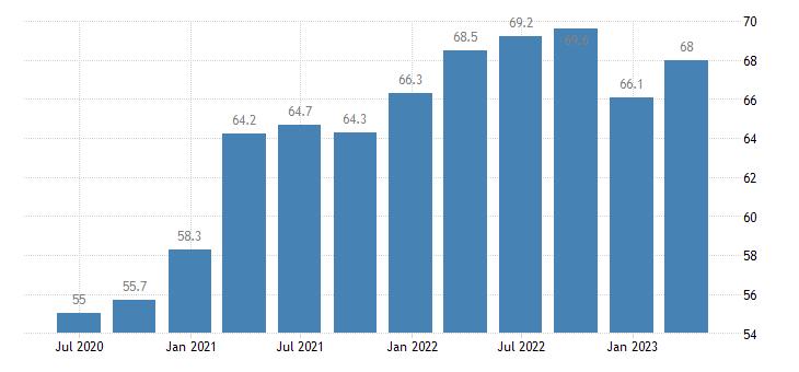 austria current account debit eurostat data