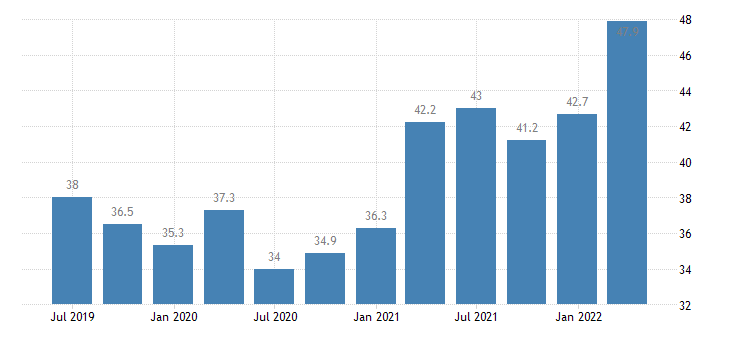 austria current account debit on goods eurostat data