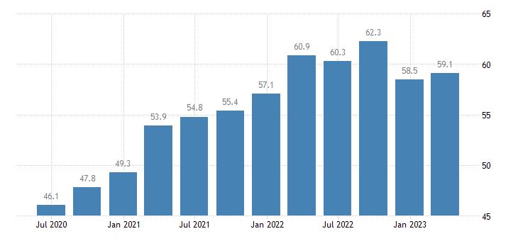 austria current account debit on goods services eurostat data