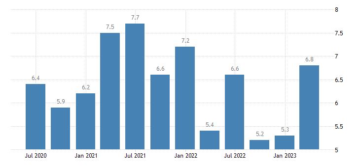 austria current account debit on primary income eurostat data