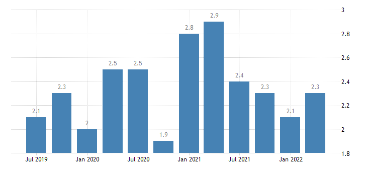 austria current account debit on secondary income eurostat data