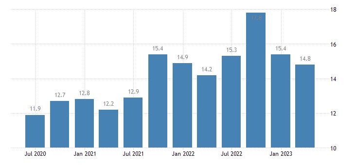 austria current account debit on services eurostat data