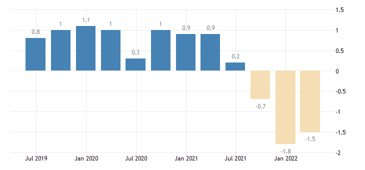 austria current account net balance on goods eurostat data