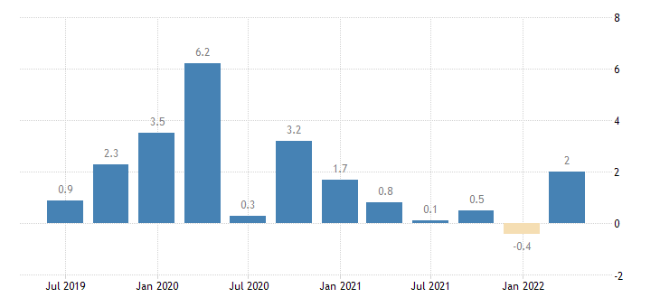 austria current account net balance on goods services eurostat data