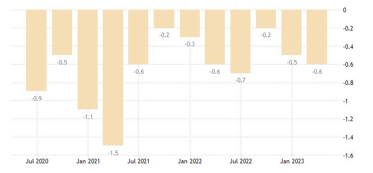 austria current account net balance on secondary income eurostat data