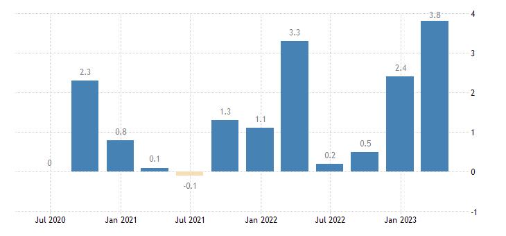 austria current account net balance on services eurostat data