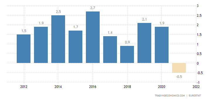 Austria Current Account to GDP