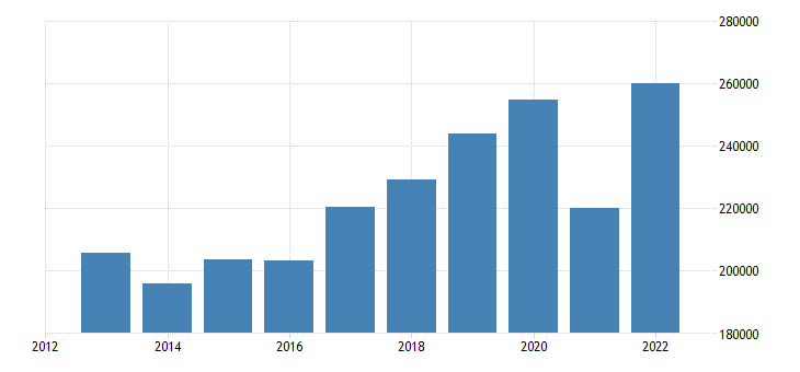 austria current account transactions on credit eurostat data