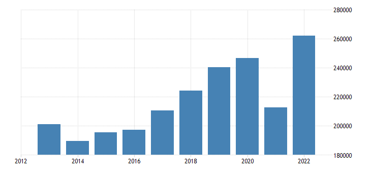 austria current account transactions on debit eurostat data