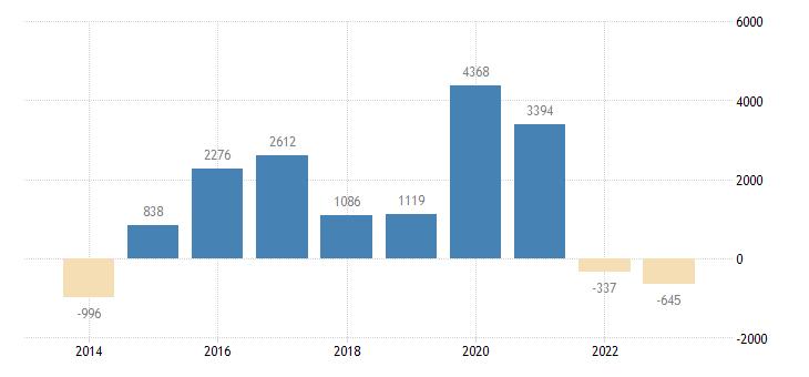 austria current account transactions on goods balance eurostat data