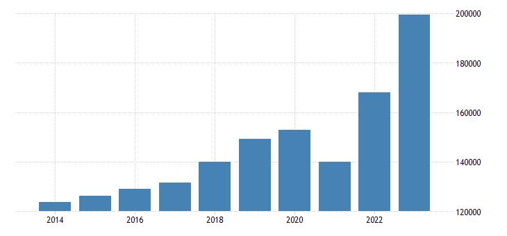 austria current account transactions on goods credit eurostat data