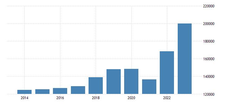 austria current account transactions on goods debit eurostat data