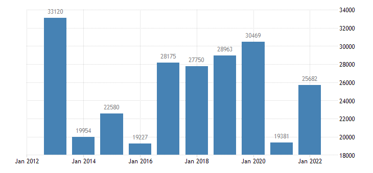 austria current account transactions on primary income debit eurostat data