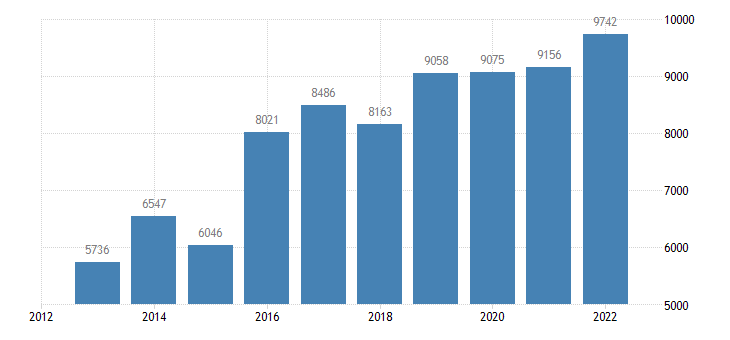 austria current account transactions on secondary income debit eurostat data